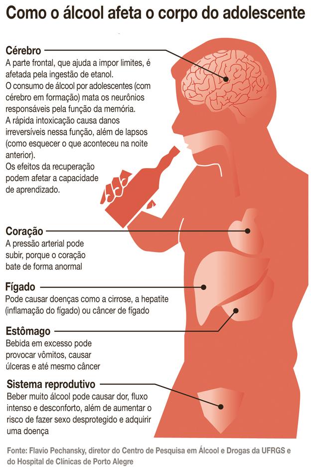 Ações em prevenção de alcoolismo e inclinação de droga em escola